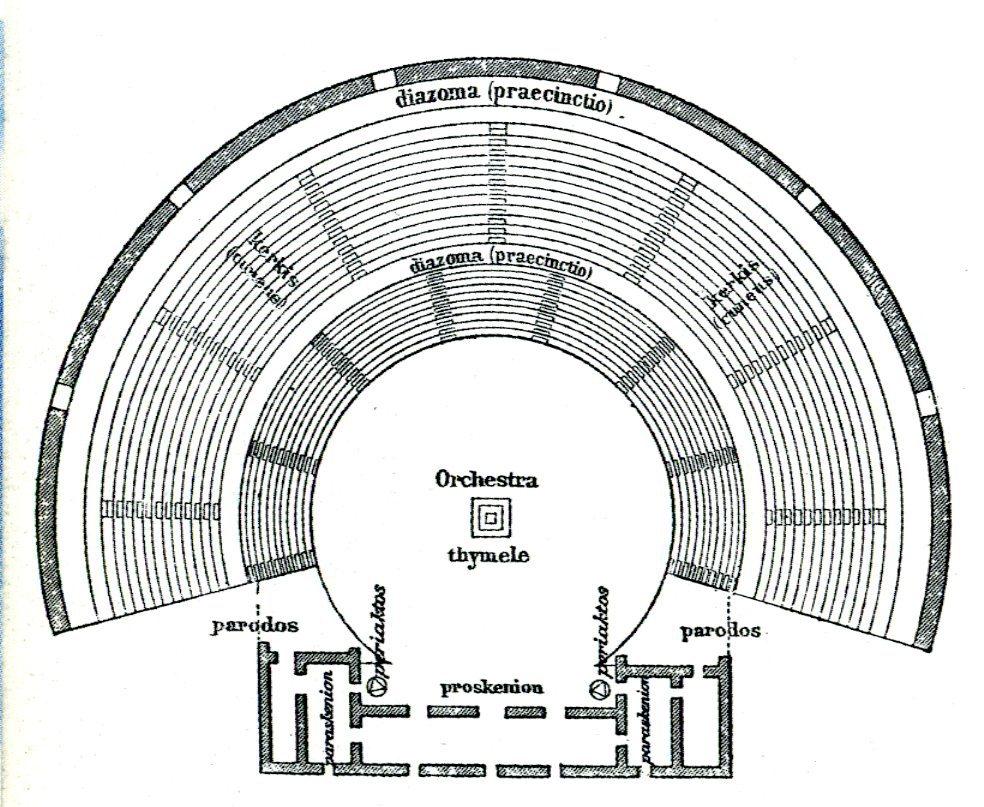 Theatre Database Architecture Projects Rh Eu Globe Layout